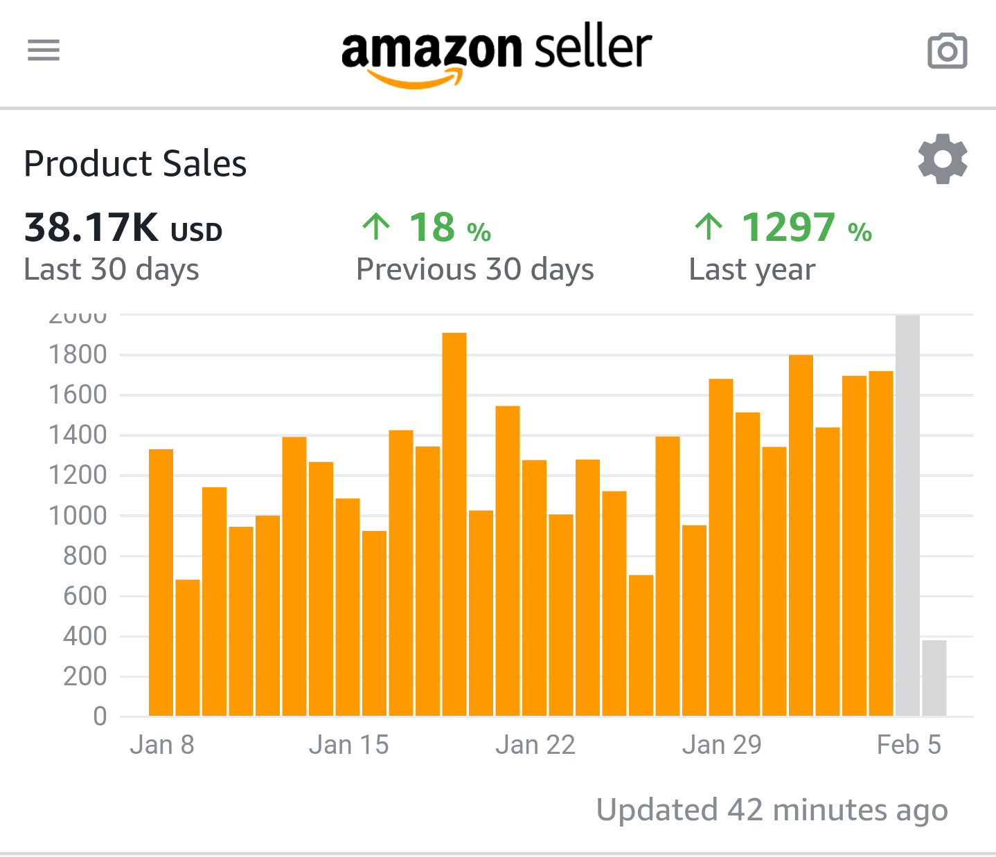 Amazon Seller App Sales in Last 30 Days of 38.17 Thousand Dollars